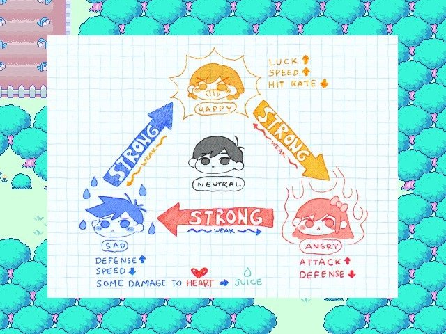Omori Game Guide Emotion System